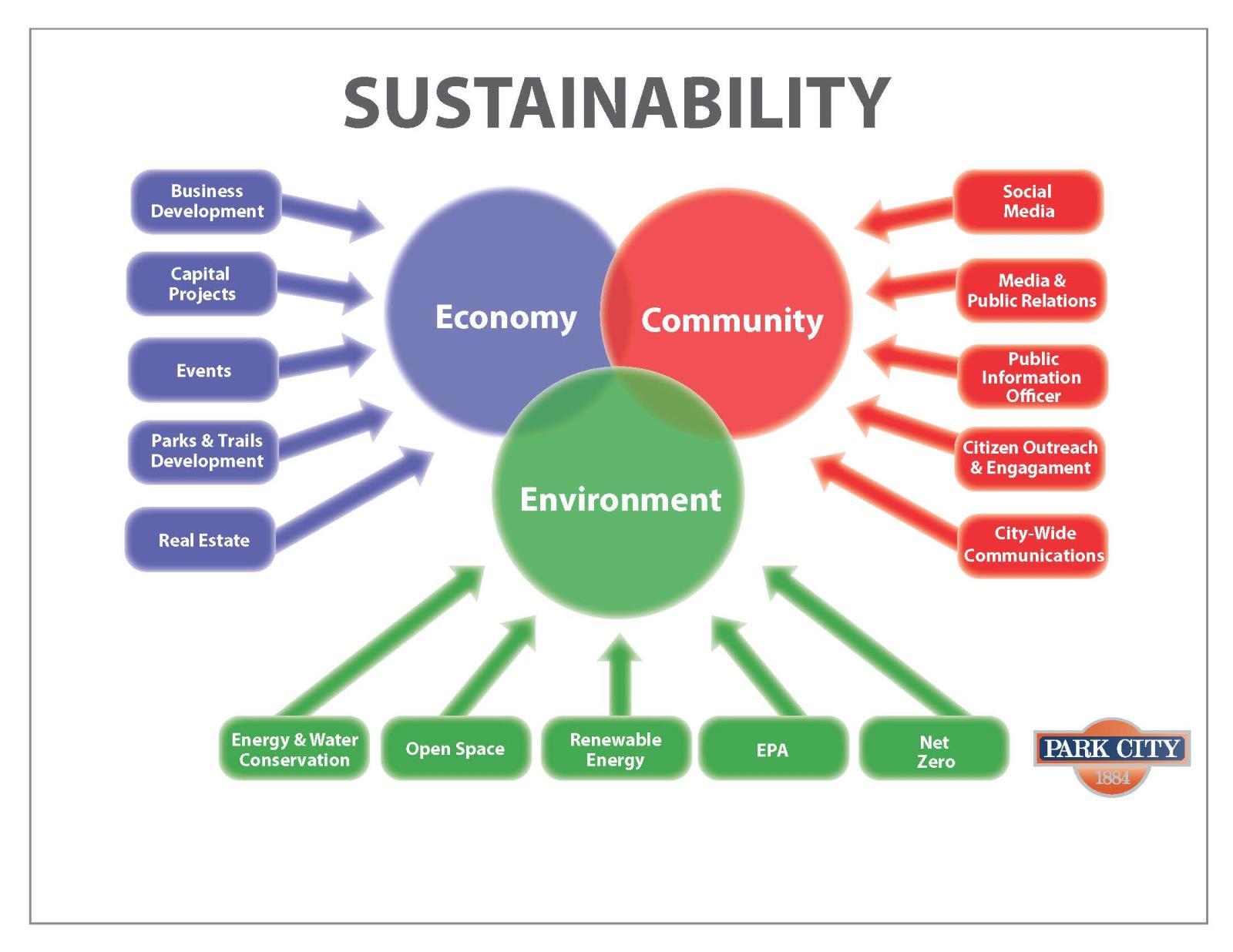 sustainability park city ut