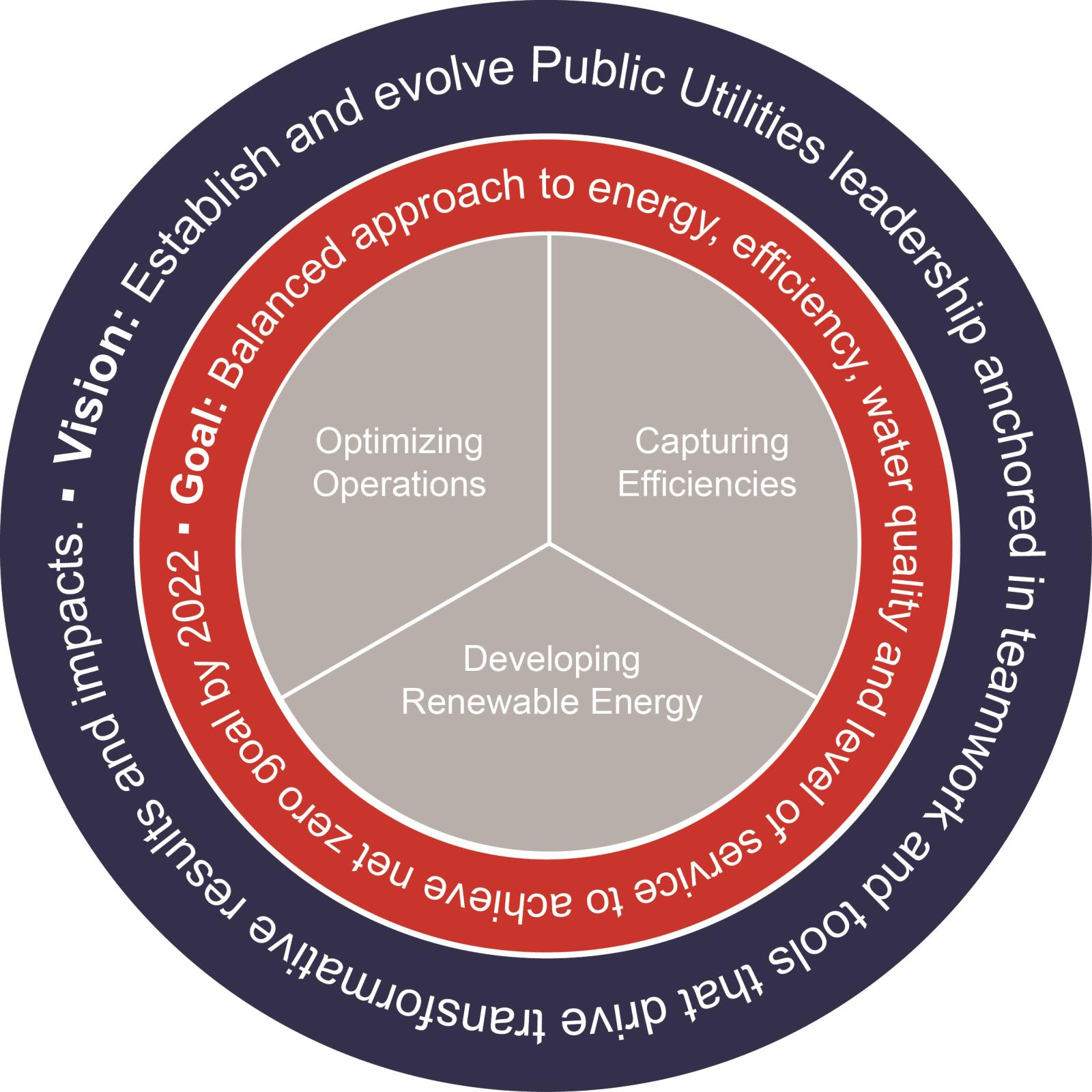 HR Park City WECP Framework