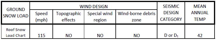 Climatic And Geographic Design Criteria Park City Ut